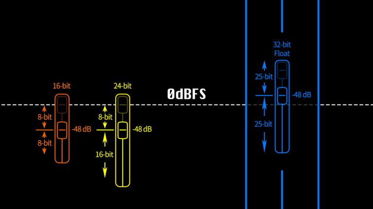 32-bit Float セッション、音源の理解は非常に難しい。